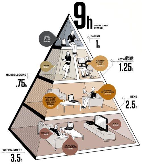 media diet pyramid wired