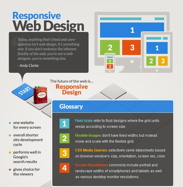 responsive web design complete guide
