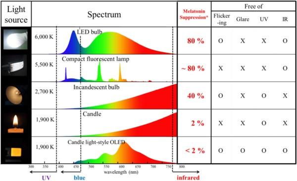 Какая цветовая температура ламп какому цвету соответствует