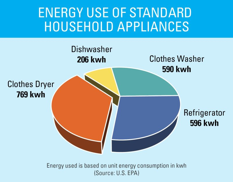 US household energy use pattern