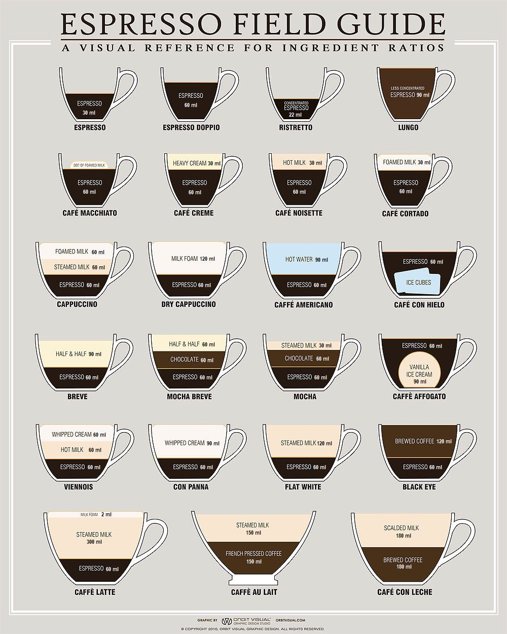 Espresso Field Guide (via Design You Trust)
