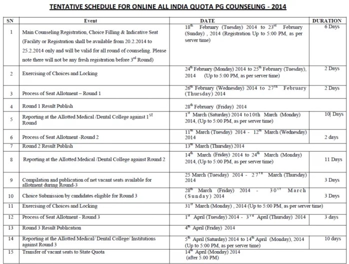 AIPGMEE 2014 tentative schedule