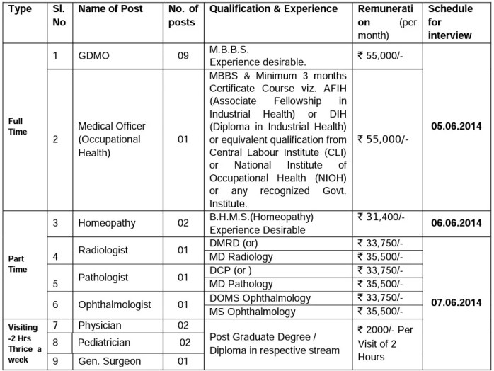 ONGC Posts of Doctors