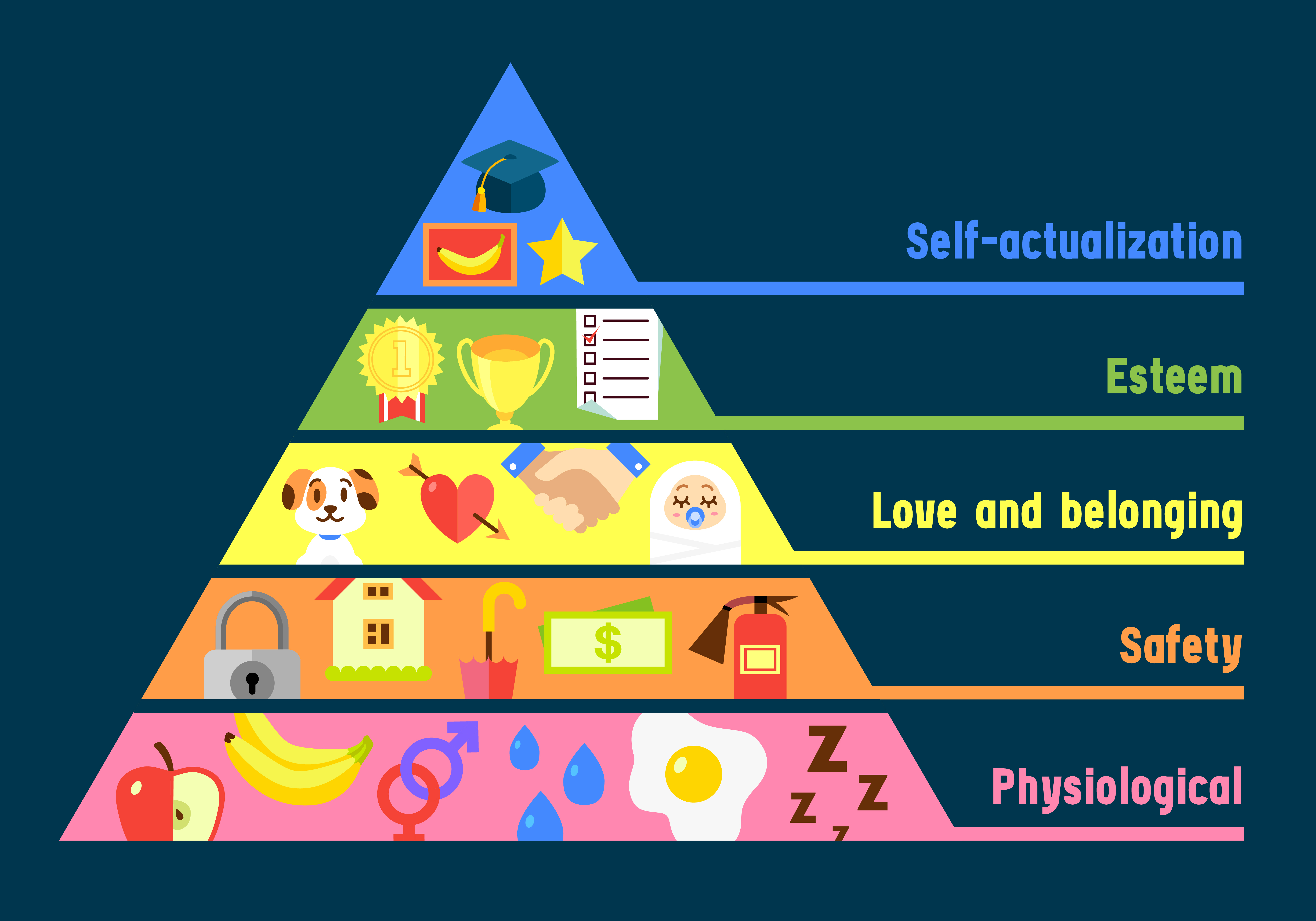 These Pyramids Of Need Give Great Insight Into Marketing