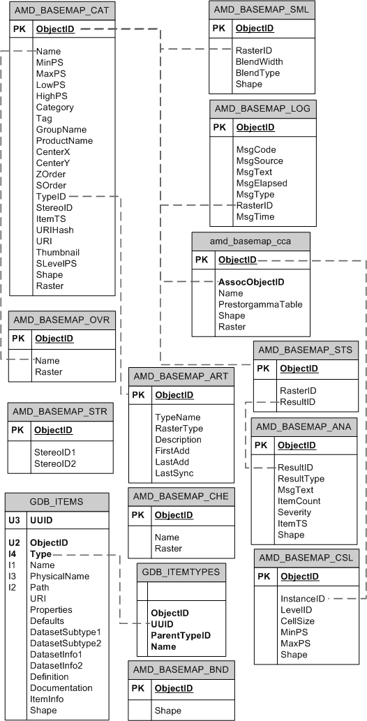 Mosaic datasets in a geodatabase in SQL Server—Help