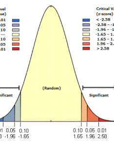 Standard normal distribution also what is   score  value  help arcgis desktop rh desktopcgis