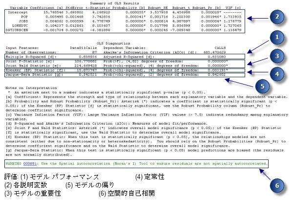 最小二乗法 (Ordinary Least Squares) ツールの結果の解析—ヘルプ | ArcGIS Desktop