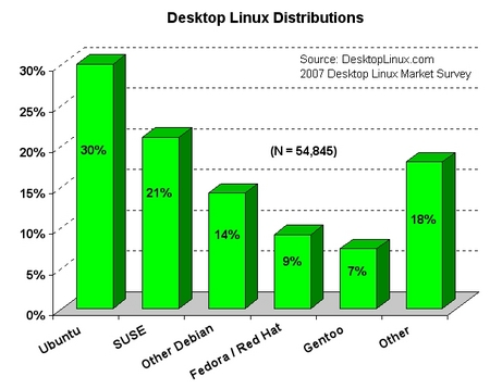 Gnome - 45%, KDE - 35%, Xfce - 8%, Anders - 12%