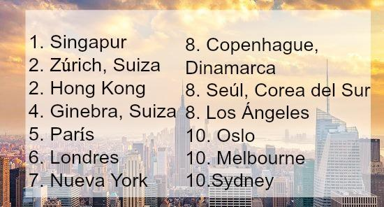 10-ciudades-mas-caras-blog-desmontando-a-babylon-wordpress.jpg