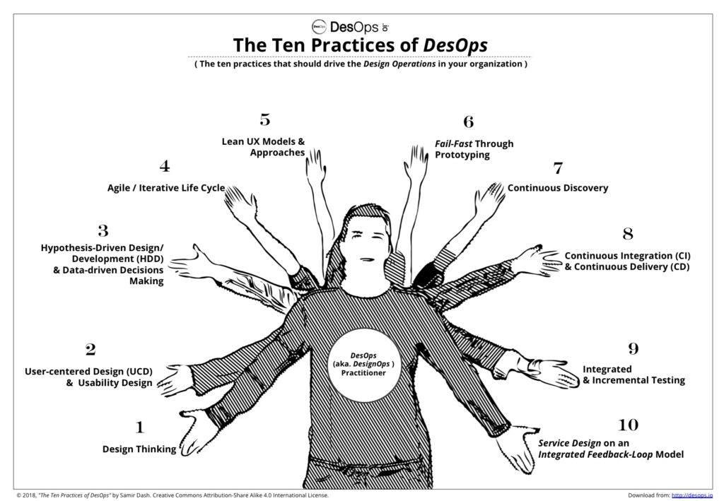 The 10 Practices of Design Operations (DesOps)