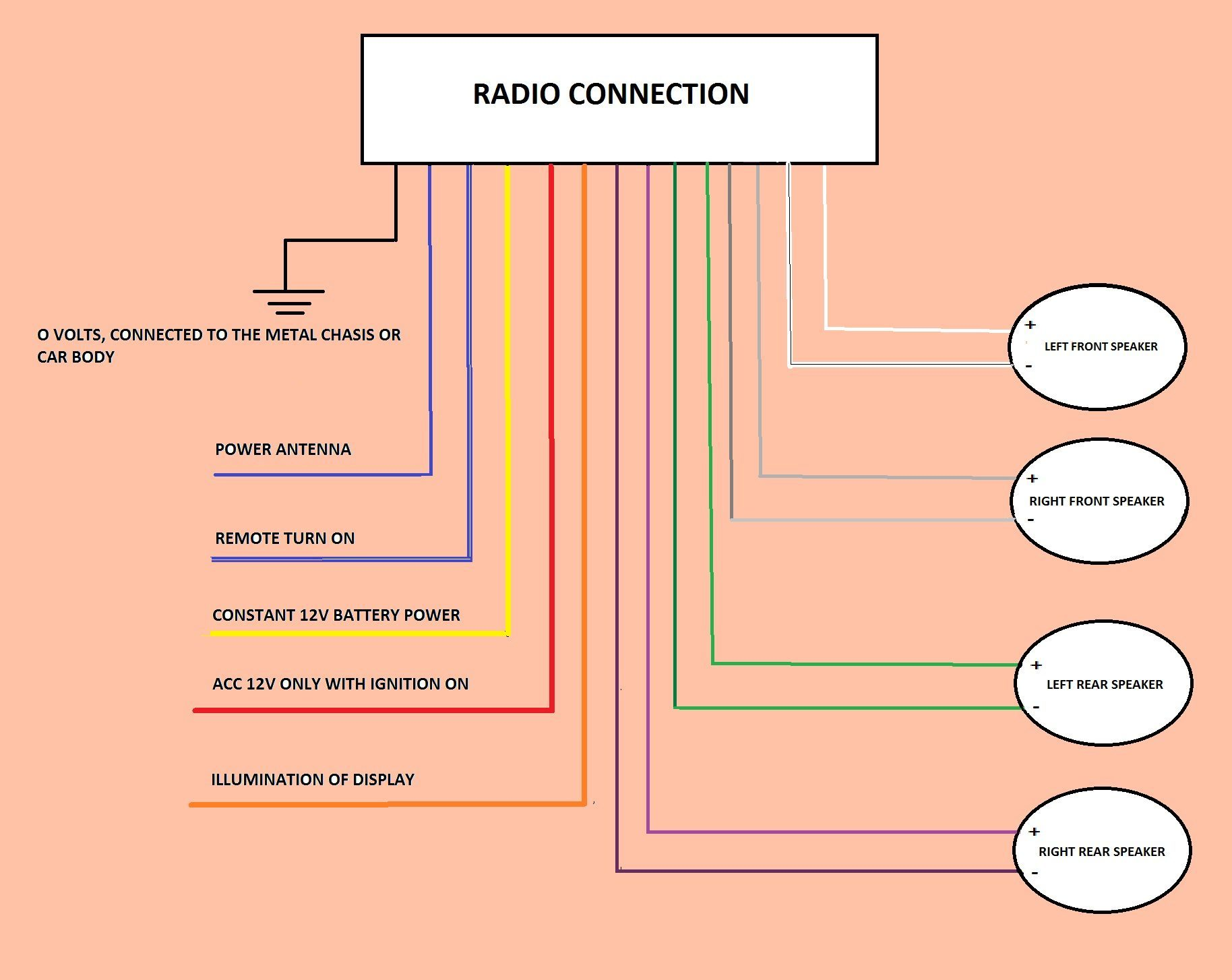 [NRIO_4796]   CAR RADIO [CAR STEREO]-HOW TO INSTALL,REPLACE AND MORE - | Wiring Diagram Radio Car |  | Car check ups