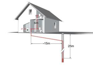Exemplu 3 cum aleg pompa submersibila