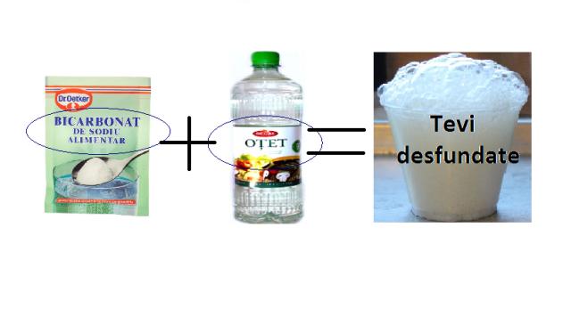 Cum Desfunzi Chiuveta. Solutia Surpriza cu Ingrediente din Bucatarie! (bicarbonat si otet) blogdeinstalatii