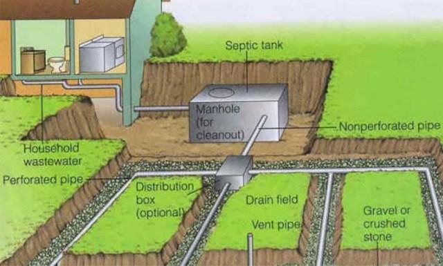 fosa septica camp de drenaj bioactivatori