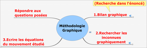 CoursCinePtMethGraphiques (3)