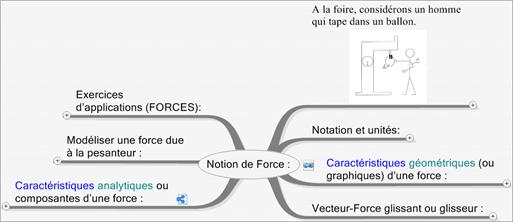 CoursStatModeliserActionMeca (3)NotioForce
