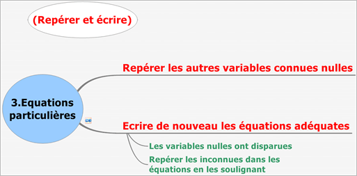 CoursCinePtMethAnalytiqueEquPart