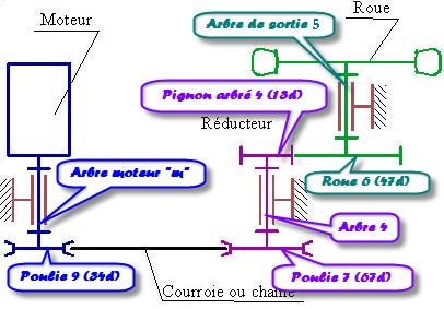 schema4Rempli