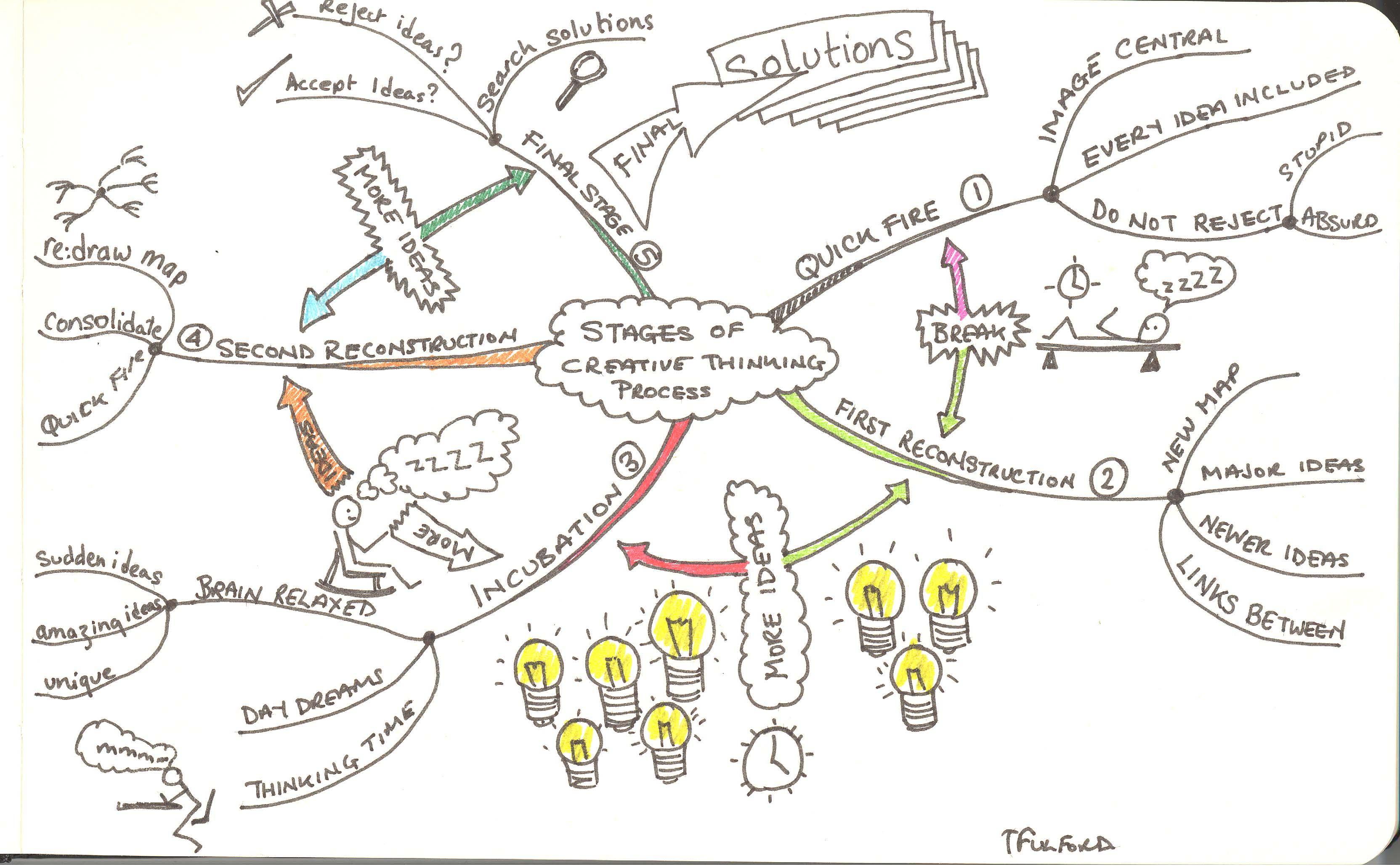 Problem Solving With Mindmaps