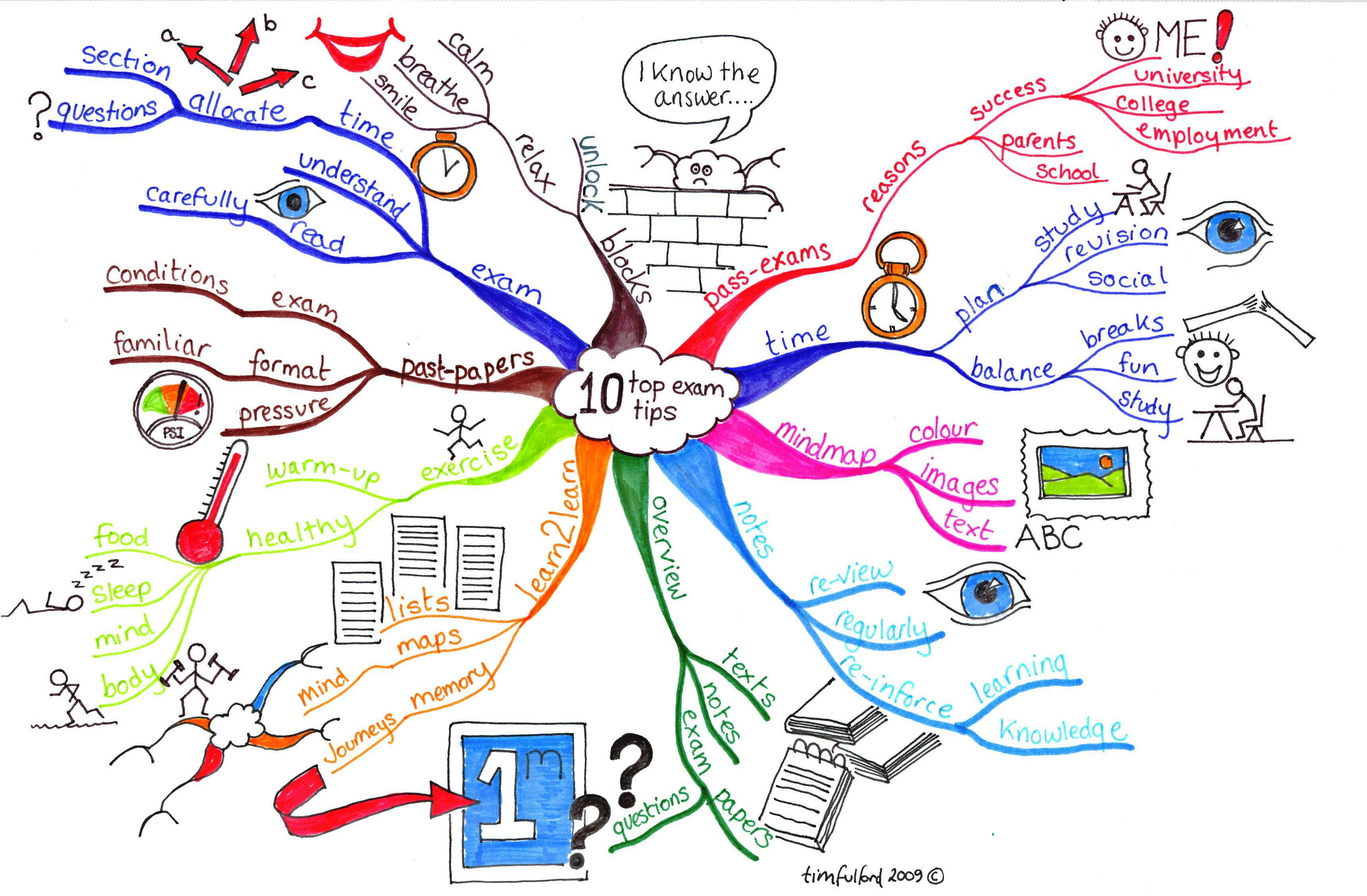 Mindmapping Mind Mapping Amp Creative Thinking