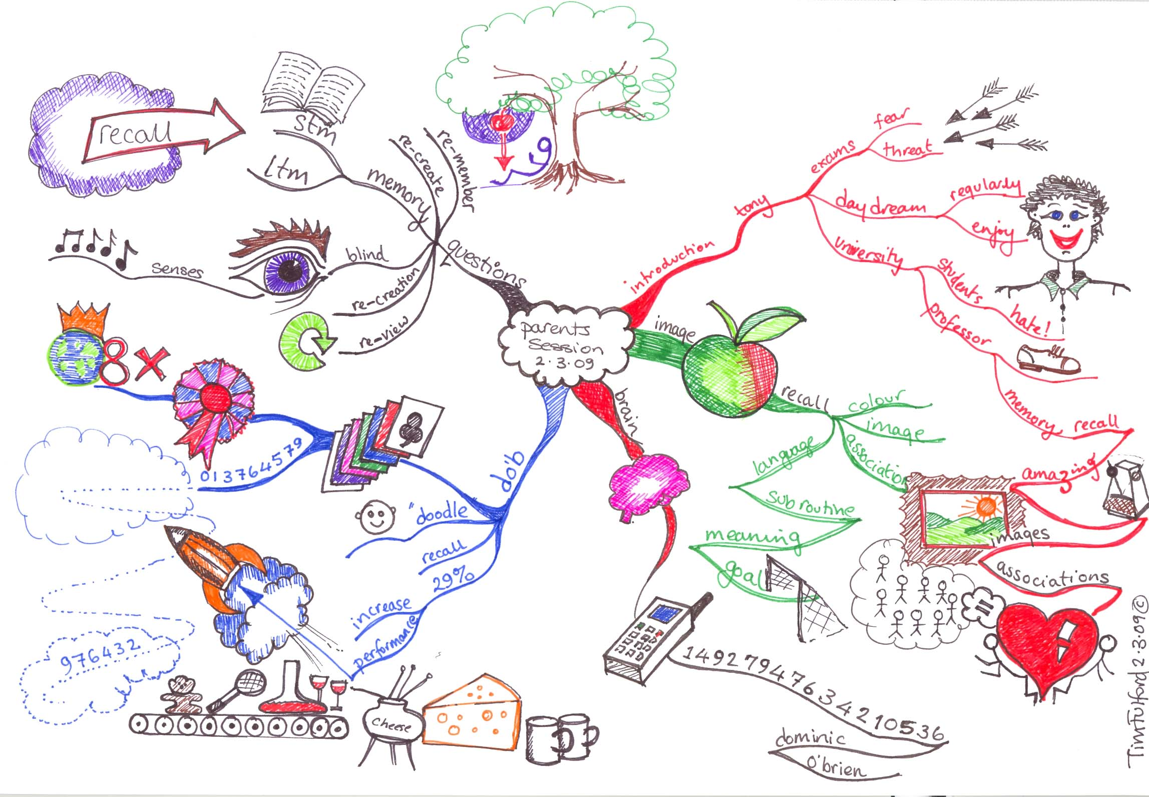 Ultimate Mind Maps Gallery