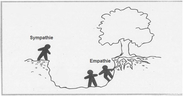 L'empathie: ingrédient miracle du leadership ?