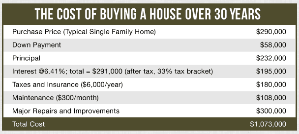 average house costs over 30 years