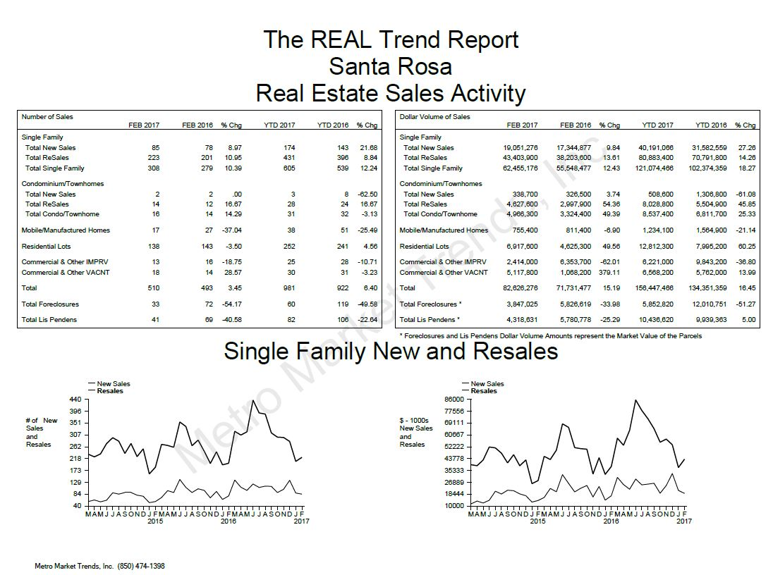 Santa Rosa Real Estate Sales Trends