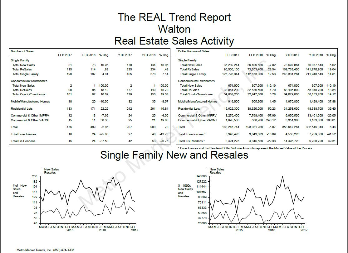 Walton County Current Real Estate Trends