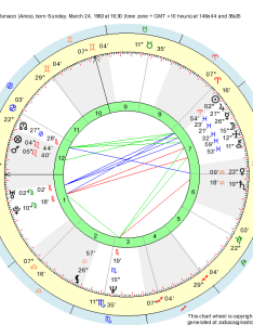 Astrological natal chart santos bonacci born at myrtleford australia sunday march time zone   gmt hours   also birth aries zodiac sign astrology rh zodiacsignastrology