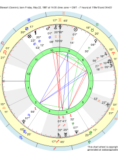 Astrological natal chart morgan stewart born at los angeles usa friday may time zone   gmt hours   also birth gemini zodiac sign astrology rh zodiacsignastrology