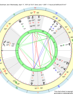 Astrological natal chart victoria beckham born at harlow united kingdom wednesday april time zone   gmt hours   also birth aries zodiac sign astrology rh zodiacsignastrology