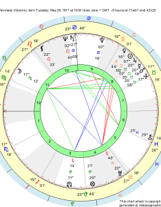 Astrological natal chart john  kennedy born at brookline usa tuesday may time zone   gmt hours   also birth gemini zodiac sign astrology rh zodiacsignastrology
