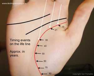 timing on life line, life line timeline, timing events on the life line, palm reading lessons, master palmist Sari