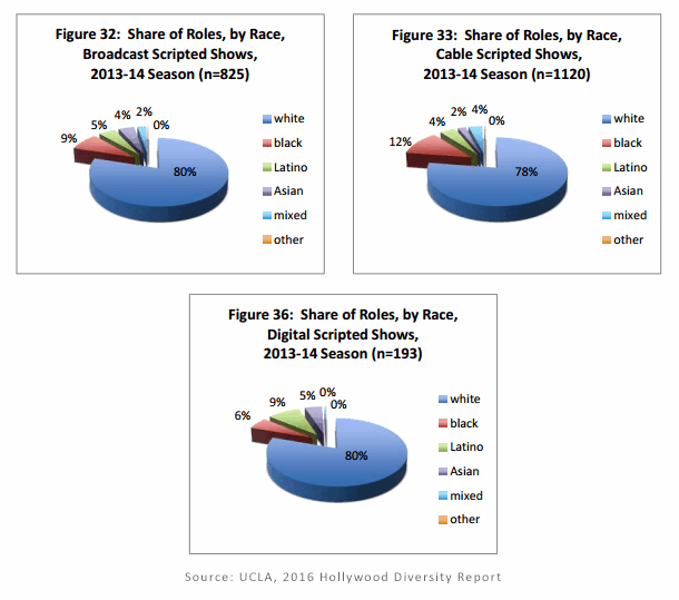 graphs from 2016 ucla hollywood diversity report