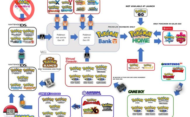 Here S A Full Complicated Breakdown Of How You Can Move Your Pokemon To The Upcoming Home App