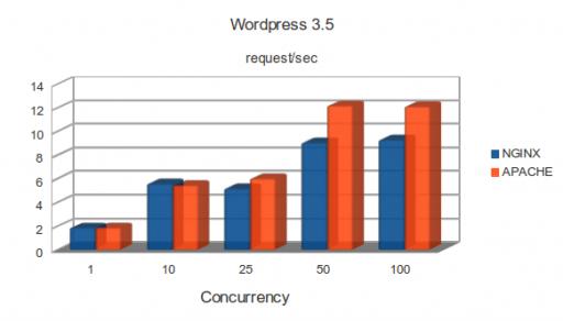 m1.large: WordPress 3.5