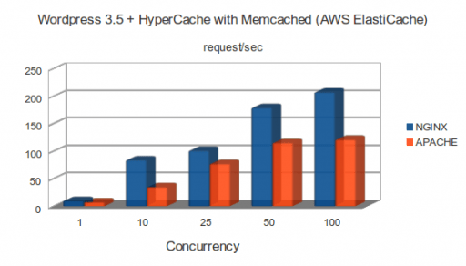 m1.large: WordPress 3.5 + HyperCache with Memcached (AWS ElastiCache)