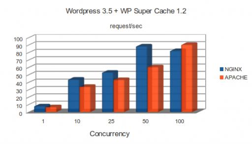 m1.large: WordPress 3.5 and WP Super Cache 1.2