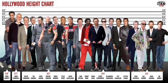 hollywood-height-chart-full