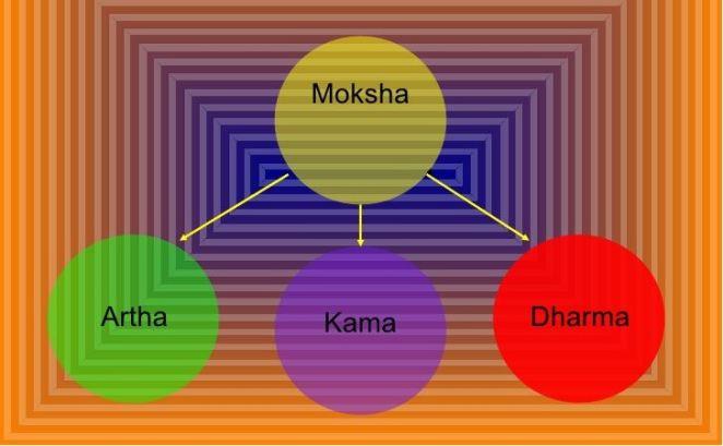 Moksha-Artha-Kama-Dharma