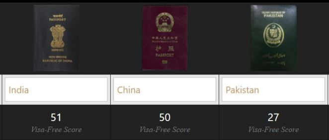 inda-china-pakistan-- Visa-free-score