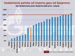uzaleznienie-panstw-od-gazpromu