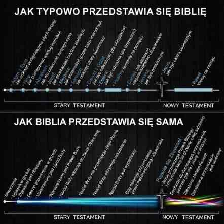 jakprzedstawiasiebiblie