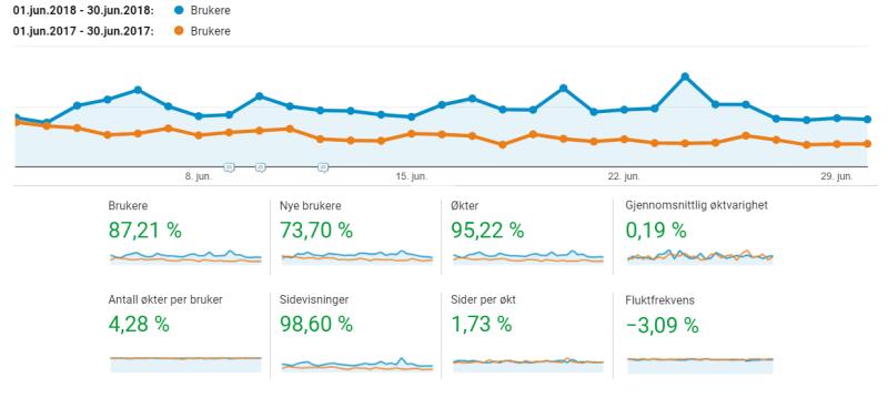 besøksstatistikk 2018 vs 2017