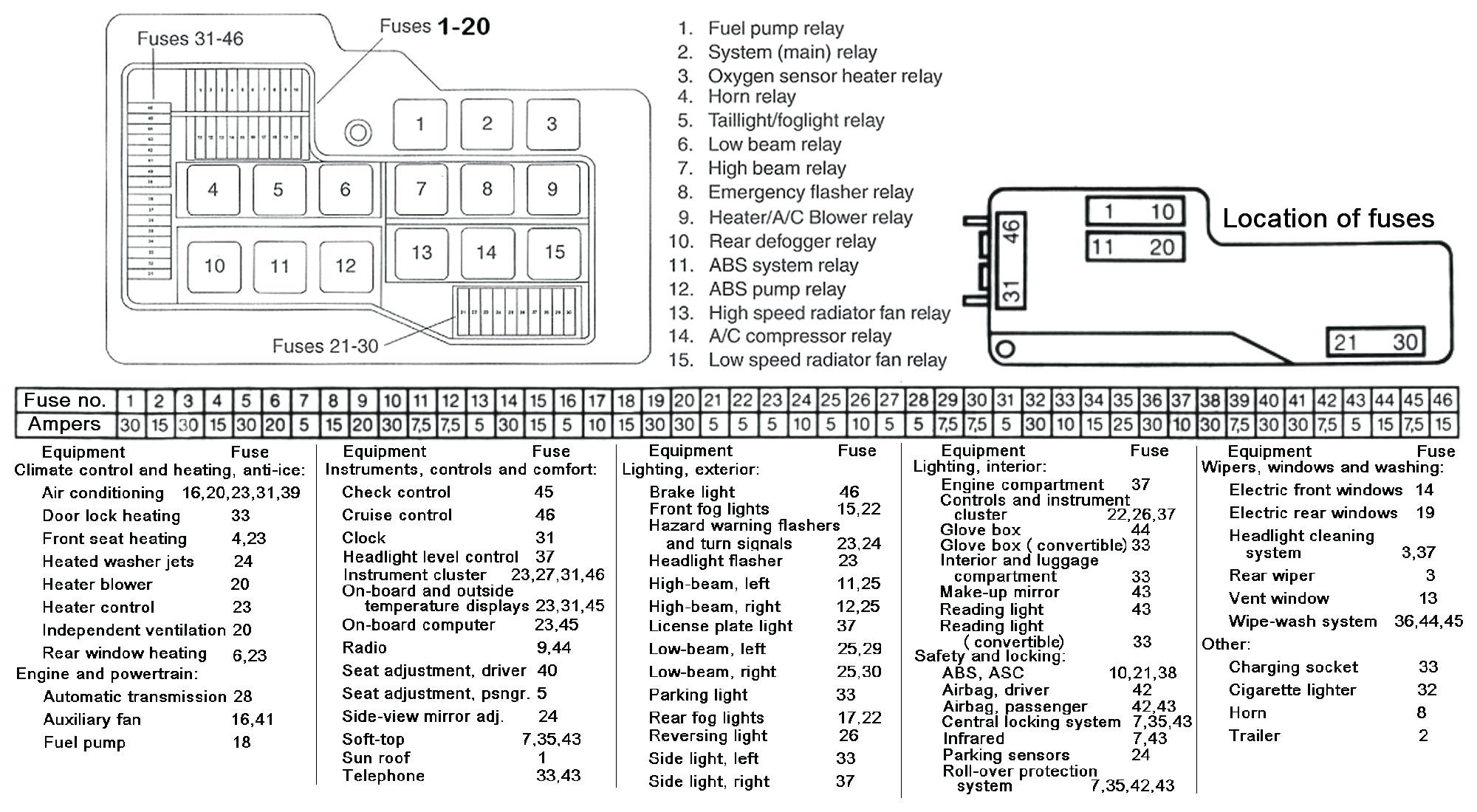 smart forfour fuse box diagram all wiring diagram 2005 Mustang Fuse Box Location