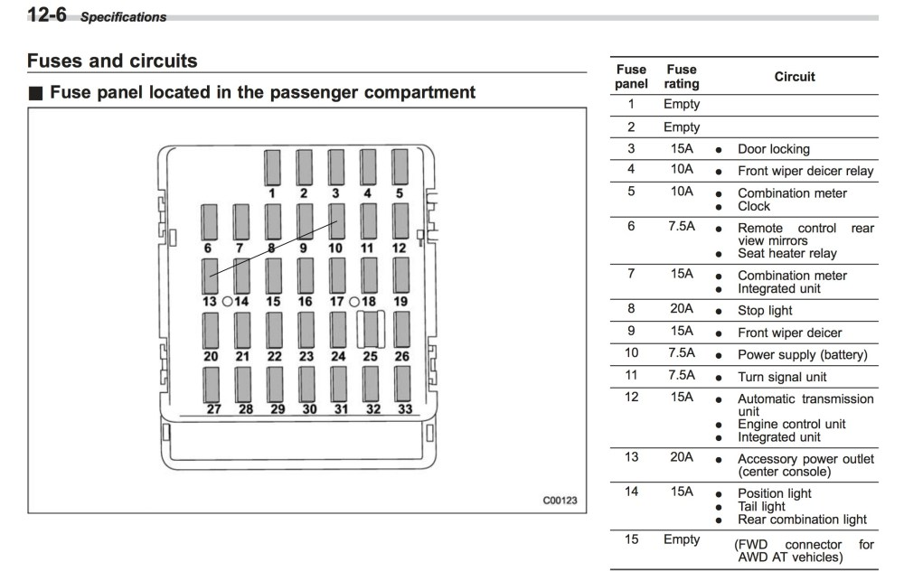 medium resolution of subaru impreza fuse box diagram wiring diagram article 2014 subaru impreza fuse diagram