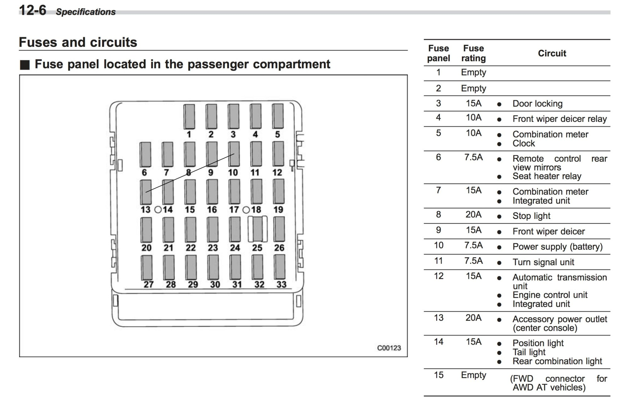 hight resolution of subaru impreza fuse box diagram wiring diagram article 2014 subaru impreza fuse diagram
