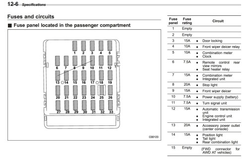 small resolution of subaru baja fuse box location wiring diagram schematics 2005 subaru baja fuse box diagram subaru baja 2005 fuses box