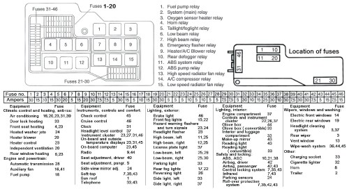 small resolution of smart car fuse box layout block and schematic diagrams u2022 1990 lincoln town car fuse